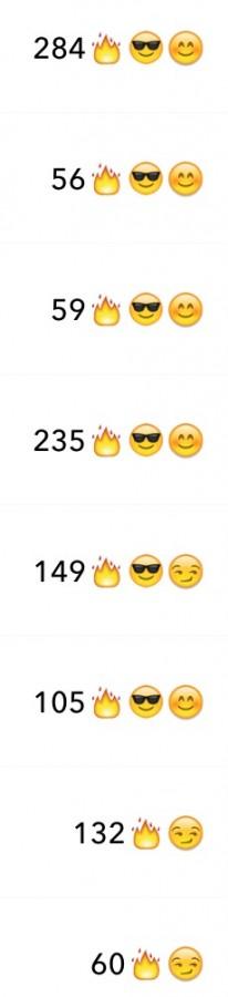 Snap Streak Emojis