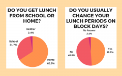 Student Poll Responses